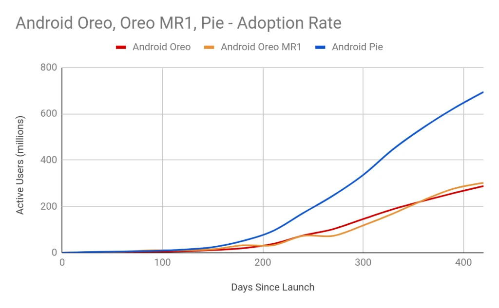 Android Pie Project Treble Android Oreo Success Market